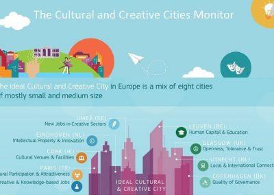 'Ideale stad' beschikt over innovatiekracht Eindhoven