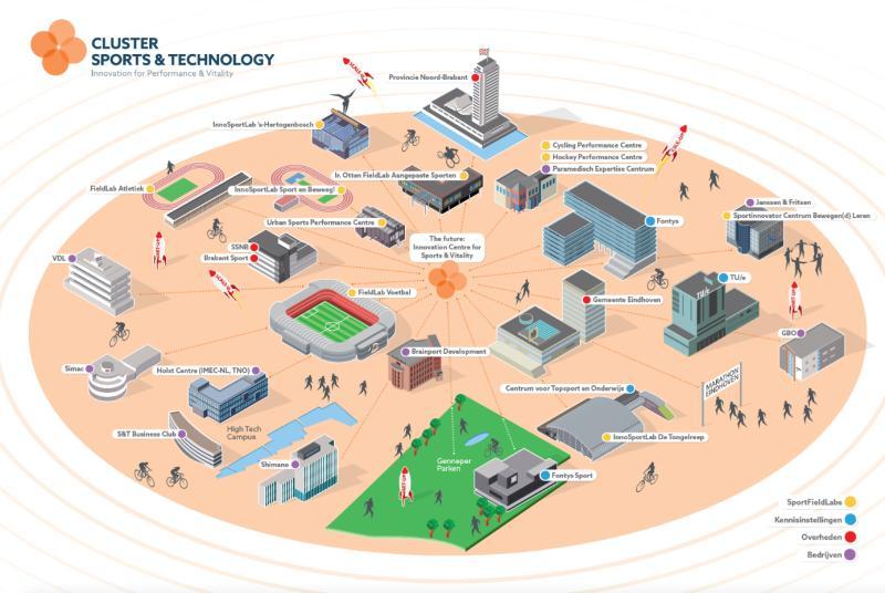 SmartSport4GoodLife: Strategisch plan Cluster Sports & Technology